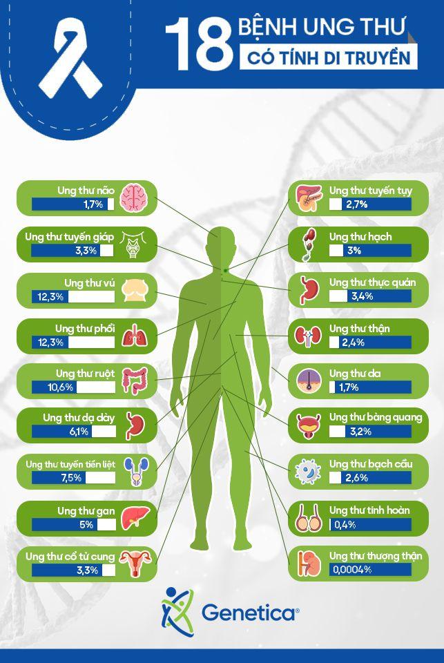 18 Bệnh ung thư có tính di truyền mà bạn không biết